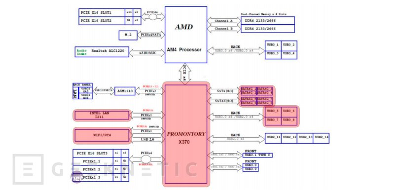 AMD CHIMERA