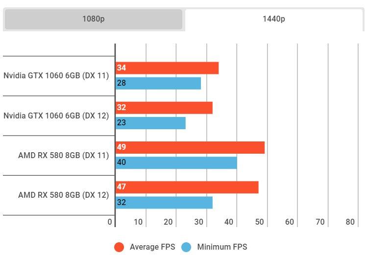 Las gráficas AMD rinden considerablemente más que las NVIDIA en Battlefield V, Imagen 1