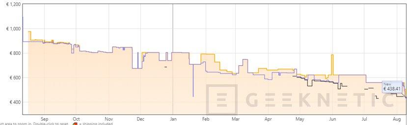 El AMD Threadripper 1920x de 12 núcleos baja a menos de 440 Euros en Amazon, Imagen 1