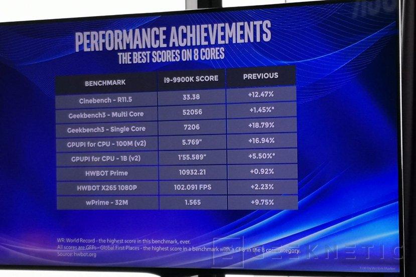 El Intel Core i9-9900K luce sus resultados bajo overclock extremo