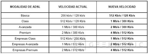 La CMT dice sí a doblar las velocidades de las líneas ADSL, Imagen 1