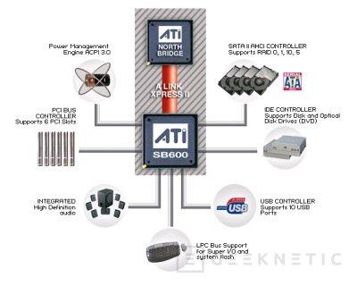 ATI presenta nuevos chipsets para AM2, Imagen 1