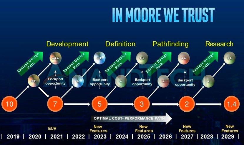 La hoja de ruta de Intel apunta que los 7nm llegarán en 2021 2