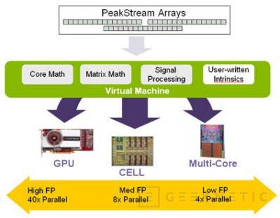 Intel IDF. Vaporware y medias verdades, Imagen 1