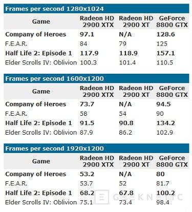 La AMD HD 2900XTX apunta a fiasco, Imagen 1