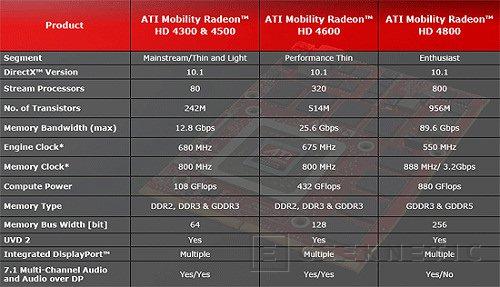 ATI alcanza también el liderazgo de rendimiento en portátiles, Imagen 2