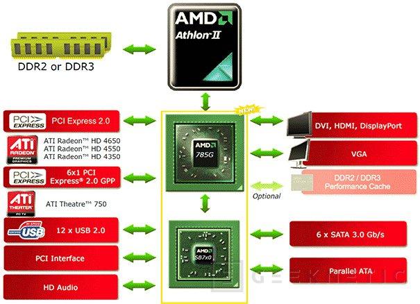AMD presenta hoy oficialmente su chipset 785G, Imagen 1