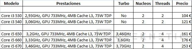 La nueva generación de procesadores Intel de 32nm está muy cerca, Imagen 1