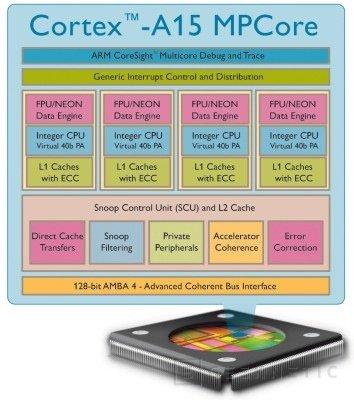 ARM prepara nueva evolución del A9 con hasta cuatro núcleos, Imagen 1