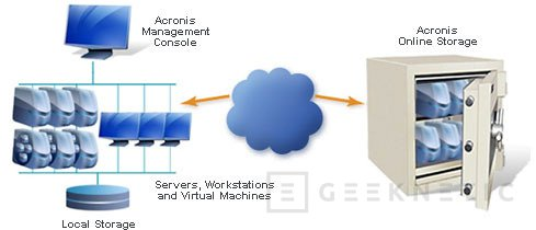 Acronis presenta Backup & Recovery 10 Online, Imagen 1