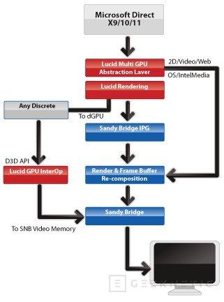 Gigabyte adoptar la solución GPU Virtu en sus placas Z68, Imagen 2
