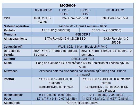 ASUS introduce sus nuevos Zenbook, Imagen 3