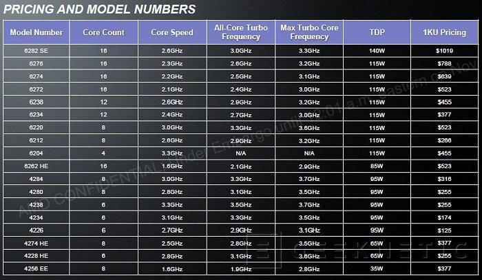 AMD presenta sus nuevas series Opteron 4200 y 6200, Imagen 2
