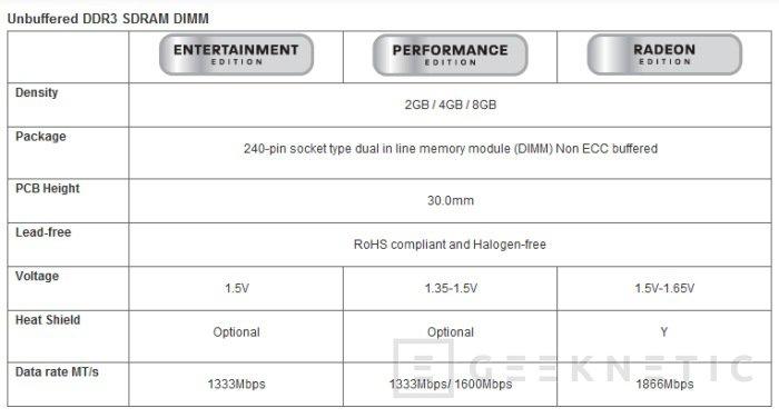 AMD comenzará a vender memorias en EE.UU. y Canadá, Imagen 2