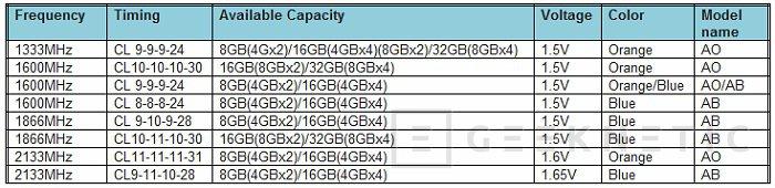 Nuevos módulos ARES de bajo perfil de GSkill, Imagen 3