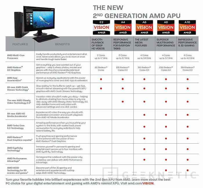 AMD presenta oficialmente la generación APU Trinity, Imagen 1