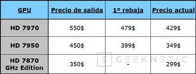 AMD reduce los precios de las Radeon 7900 y 7870, Imagen 1