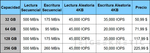 Crucial lanza su serie m4 de SSD en formato mSATA, Imagen 2