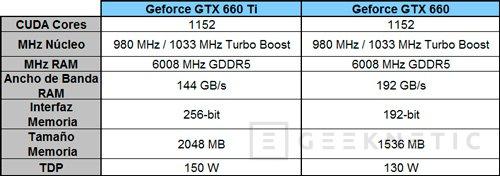 Especificaciones de las próximas GeForce GTX 660 y GTX660 Ti de NVIDIA, Imagen 1