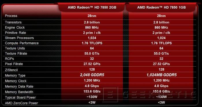 AMD introduce una Radeon 7850 de 1 Gigabyte de RAM, Imagen 1
