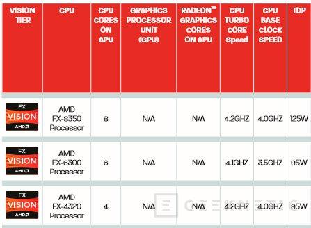 Especificaciones de los nuevos procesadores FX