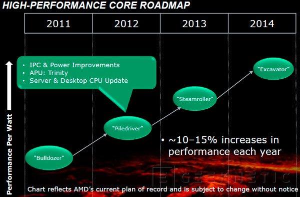 Los nuevos procesadores AMD Vishera serán lanzados el 23 de octubre, Imagen 1