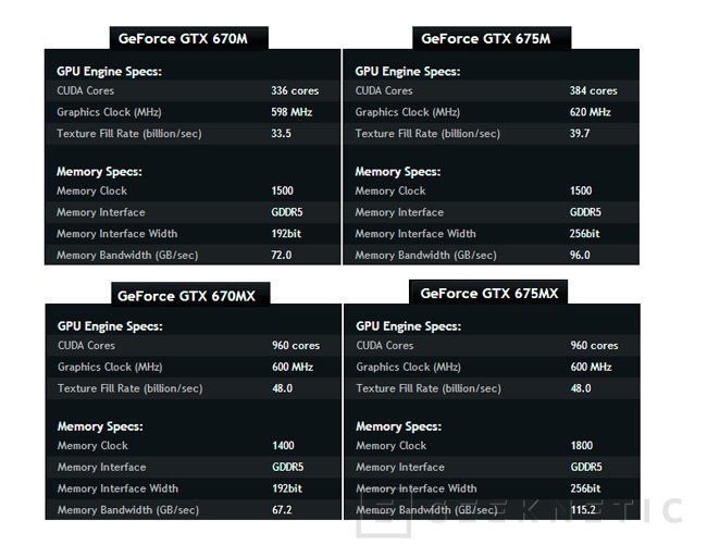 Nuevas gráficas  GeForce GTX 670MX y 675MX para portátil de Nvidia, Imagen 1