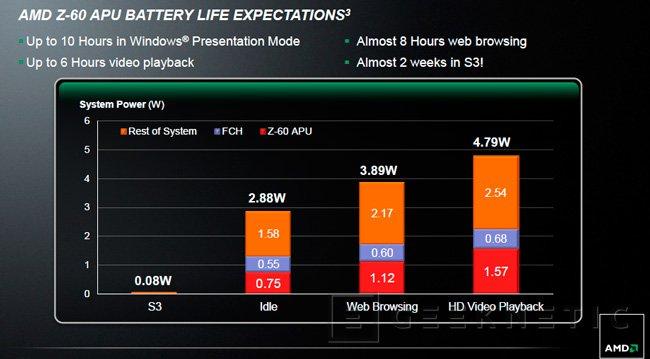 AMD entra en el mercado de tablets Windows con sus nuevas APU Serie Z, Imagen 2