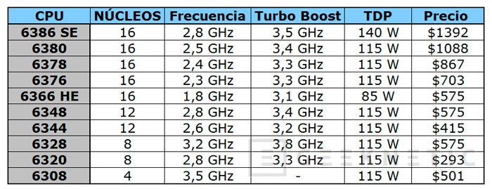 AMD lanza la gama Opteron 6300 para servidores, Imagen 1