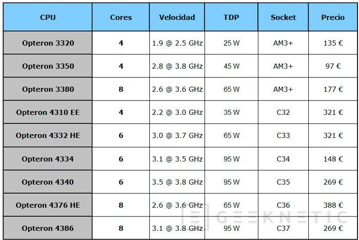 Nuevos AMD Opteron para servidores, Imagen 2