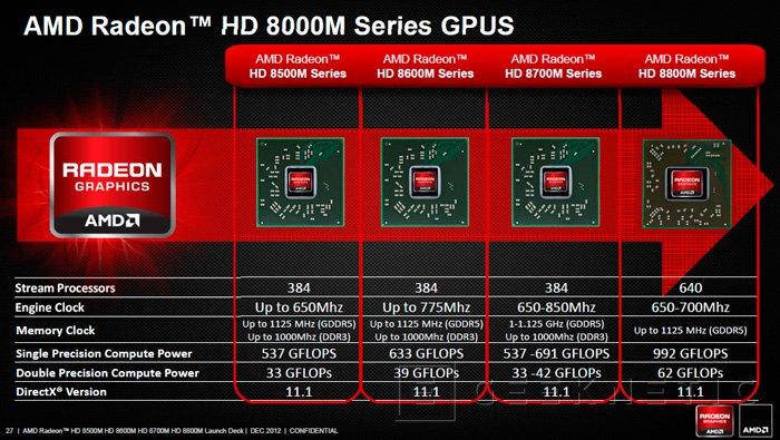 AMD presenta las nuevas Radeon HD 8000 para portátiles, Imagen 2