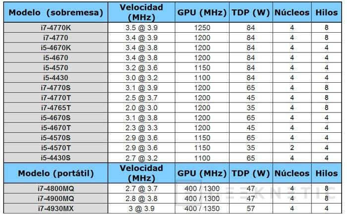 Detalles de los procesadores Intel Haswell, Imagen 1