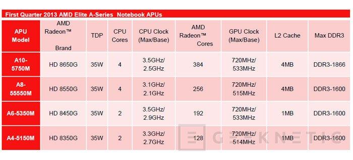 AMD presenta las nuevas APU Richland, Imagen 2