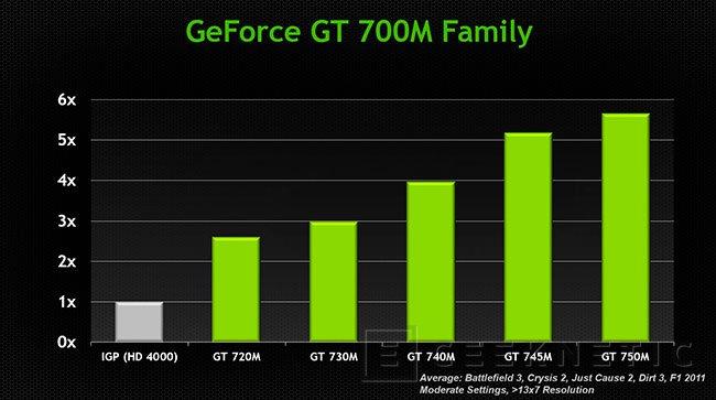 NVIDIA lanza la nueva gama de gráficas GeForce 700M para portátiles con GPU Boost 2.0, Imagen 2