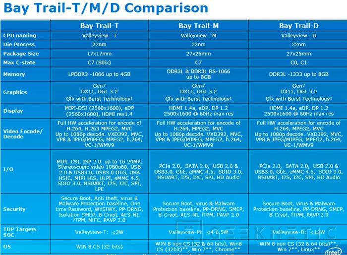 Intel quiere conseguir híbridos y tablets con Windows 8 por menos de 200 Euros, Imagen 1