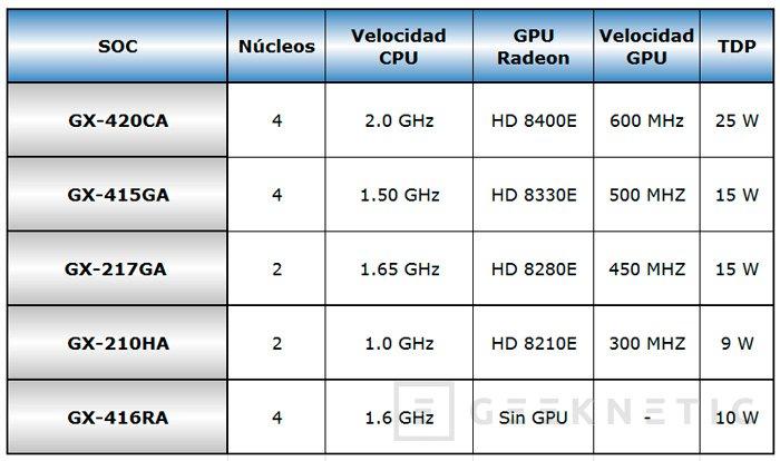 AMD Serie G, nuevos procesadores integrados en placa de AMD, Imagen 2
