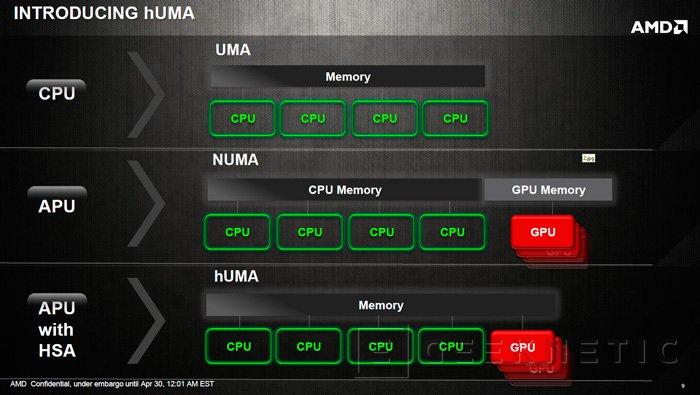 AMD presenta hUMA, una nueva manera de potenciar la integración de CPU y GPU, Imagen 2