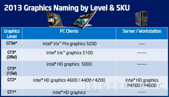 Intel Iris Graphics, así serán las GPU de los nuevos procesadores Intel Core de 4ª Generación, Imagen 3