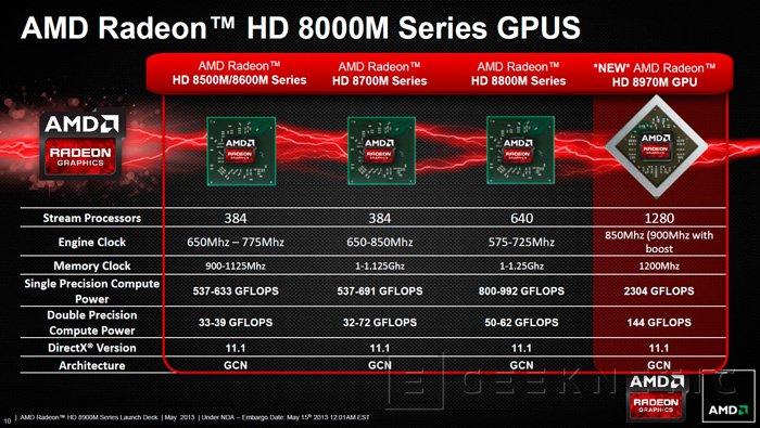 Llegan las nuevas GPU para portátiles AMD Radeon 8970M, Imagen 1
