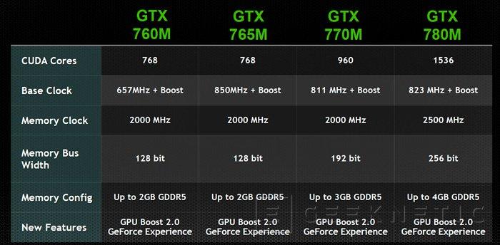 GeForce GTX 700M. Llegan las gráficas de alto rendimiento para portátiles de Nvidia, Imagen 2