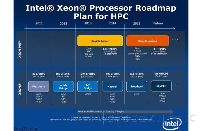 La arquitectura HPC de Intel apunta a Skylake, Imagen 1