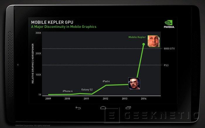 NVIDIA está trabajando en llevar la arquitectura Kepler a dispositivos móviles, Imagen 2