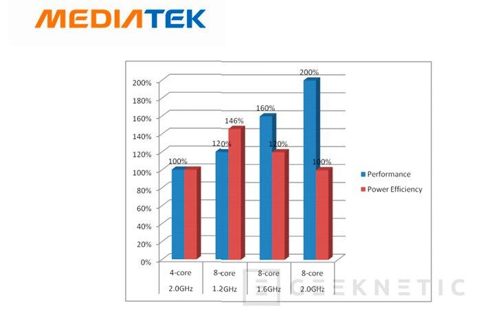 Mediatek MT6592, nuevo procesador con 8 núcleos reales con arquitectura ARM para dispositivos móviles, Imagen 2