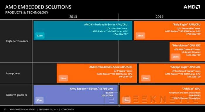 AMD publica su roadmap de nuevos procesadores integrados con varias novedades interesantes, Imagen 1