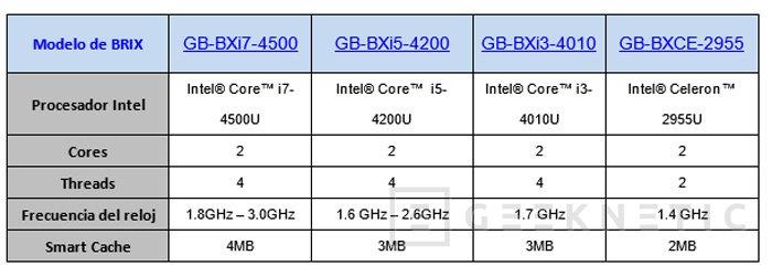 Gigabyte actualiza su mini PC BRIX con procesadores Intel Haswell, Imagen 2