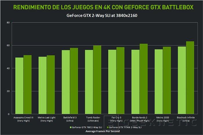 Llega NVIDIA GeForce GTX Battlebox a España, Imagen 2