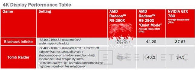 AMD desvela oficialmente algunos test de rendmiento de su nueva Radeon R9 290X, Imagen 1