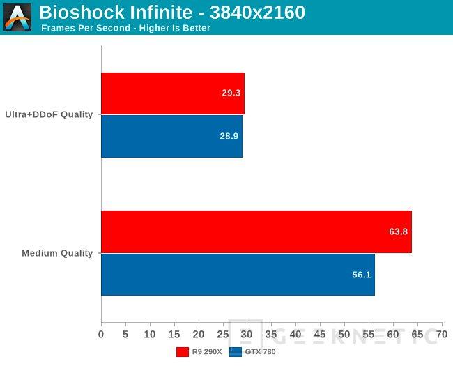 AMD desvela oficialmente algunos test de rendmiento de su nueva Radeon R9 290X, Imagen 2