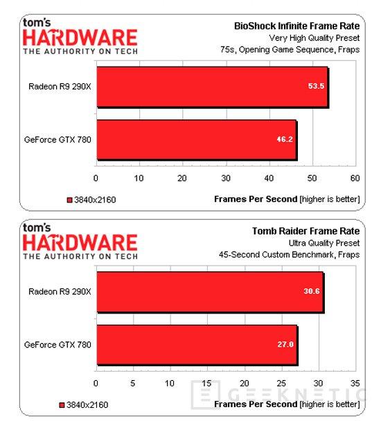 AMD desvela oficialmente algunos test de rendmiento de su nueva Radeon R9 290X, Imagen 3