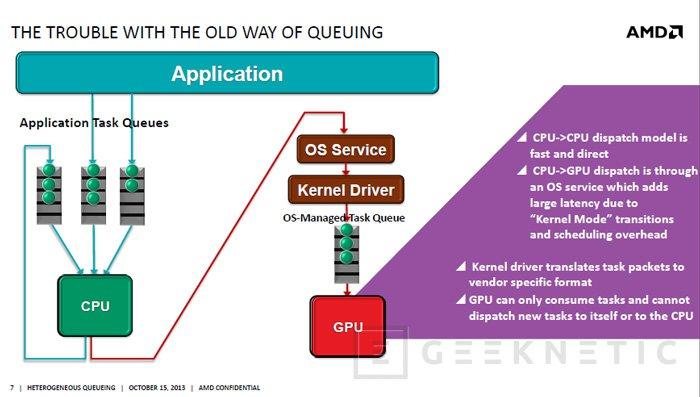 AMD desvela Heterogeneus Queuing, el sistema de comunicación entre CPU y GPU de la arquitectura HSA, Imagen 1
